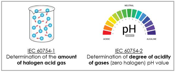 IEC60754 acid gas test