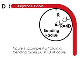 bending radius example