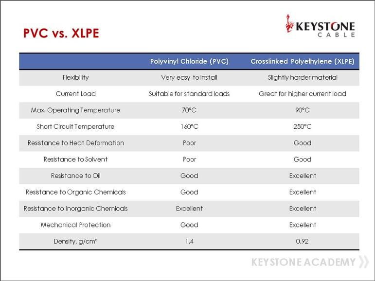 pvc vs xlpe-4