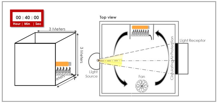 IEC61034 smoke emission test